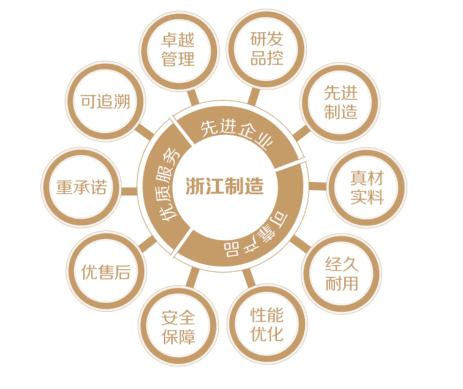 """我县首个""""浙江制造""""标准成功立项"""