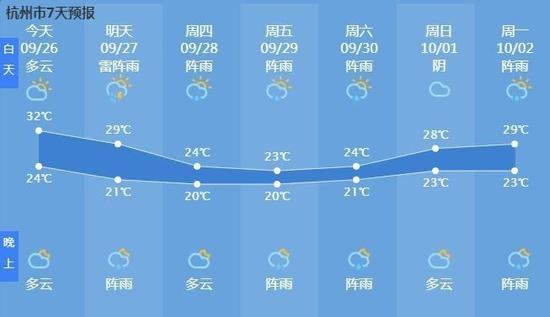 文成今日最高气温达34.5℃!但是冷空气已在路上